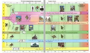 Средневековые цивилизации Европы и Азии История Средних веков  История средневековых цивилизаций Старого Света
