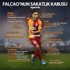 Radamel Falcao'nun sakatlık geçmişi... - Galatasaray Gazetesi