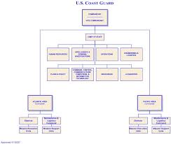 Uscg Pay Chart File Uscg Org Chart 2 Png Wikipedia