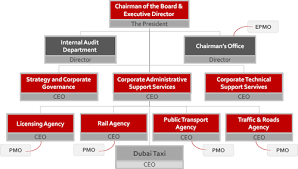 Rta Organization Chart Lessons Learned From The Dubai Metro Project
