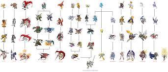 Digimon Armor Evolution Chart Reasonable Palmon Digivolution Chart Digimon Story Cyber