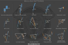Candlestick Charts Can Be Beautiful D Aesthetic Charts