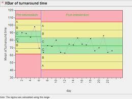 Control Charts Jmp Resources Harvard Wiki