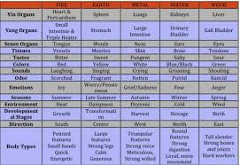 Chinese Medicine 5 Elements Chart Understanding Tcm