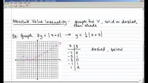 2 8 graphing linear and absolute value inequalities