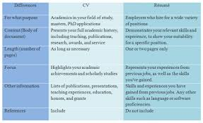 Difference Between Resume Cv Cvvsresume Perfect Therefore A And ...