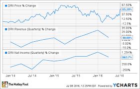 Diamond Resorts Points Chart 2018 Apollo Is Buying Diamond Resorts Heres What Investors Need