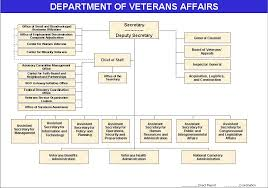 Defining Wait Times Va Medical Appointments Vs The Va