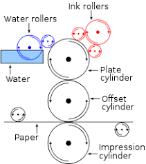 Printing Press Production Flow Chart Offset Printing Wikipedia