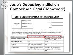Introduction To Depository Institutions Ppt Video Online