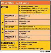 discussion essay topics ielts discussion essay topics