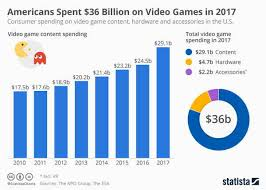 Video Game Charts Video Game Industry Not So Recession Proof After