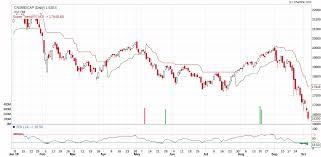 Vfmdirect In Cnx Midcap Charts