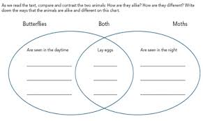 compare contrast comprehend using compare contrast text  figure 2 compare contrast chart for guided practice