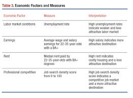 top job destinations for college graduates aier economic factors and measures