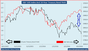 Us 10 Year Treasury Live Chart Expecting 10 To 15 Correction In U S Equities Seeking Alpha