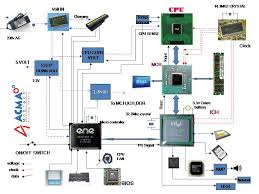 xbox 360 detailed motherboard block diagram images laptop laptop motherboard schematic diagrams for repairs