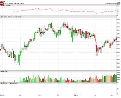 Lrttf Chart Penny Stock Watch List Us Oil Storage Report