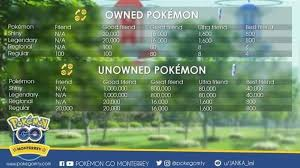 Pokemon Go Trading Cost Chart Pokemon Trading Costs Pokemon Pokemon Go Trading