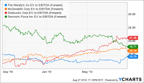 Wendy S Stock Chart Wendys Stock Has Made Its Run The Wendys Company Nasdaq