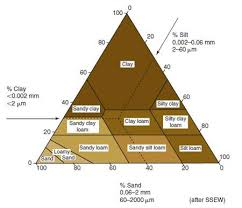Figure 17 11 Soil Textural Triangle The Soil Texture Can