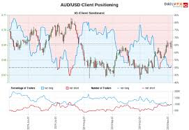 Bch Chart Aud Gold Price Prediction Aud Usd Outlook Using Trader