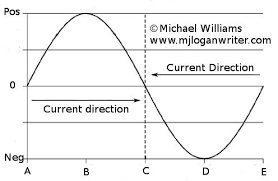 alternating current generator diagram. when the coil turns, an induced current moves along wire and through light bulb, but voltage is not constant, it constantly changing as alternating generator diagram s