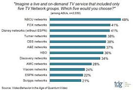 behavior list nbcu fox disney abc and cbs top list of preferred networks