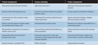 Roles Of A Sales And Marketing Manager Software Product Management