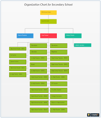 Organization Chart For Secondary School Plan And Design The