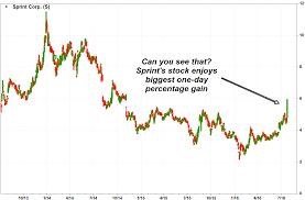 Sprint Stock Quote Simple Sprint Stock Quote