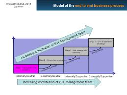 four stages aesthetica technica it suggested that as operational capabilities increase so does the strategic impact of the operations function