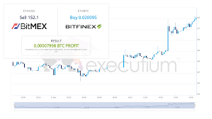 Btc Eth Usd Chart Bitmex Bitfinex Spread Executium Trading System