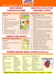 Oswal Science House Biology Laminated Charts
