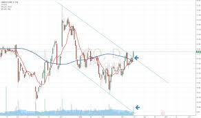 Page 3 Ideas And Forecasts On Stocks Canada Tradingview