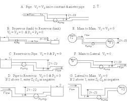 Hazen Williams Formula Pipe Flow Chart Design Of Circular Water Pipes Using Hazen Williams Equation