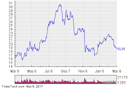 Silver Wheaton Stock Getting Very Oversold Nasdaq Com