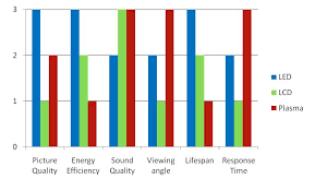 Led Tv Power Consumption Chart Which Computer Monitor Is Best For You Plasma Lcd Or Led