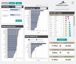 Bpo Training Material Free Download Dashboard Reporting Samples Dundas Bi Dundas Data Visualization
