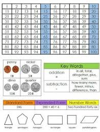 here s a nice reference page for second grade math math  smiling and shining in second grade math reference page