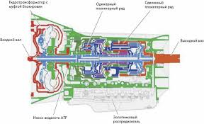 Автоматическая коробка перемены передач АКПП Коробка автомат От механической коробки перемены передач МКПП отличается автоматическим переключением передач а также в большинстве случаев иным принципом действия