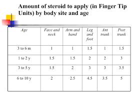 Fingertip Units Chart Eczema