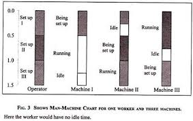 Man Machine Chart Charts Used In Motion Study 5 Types