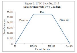 Earned Income Child Tax Credit Chart Earned Income Tax Credit Small Benefits Large Costs