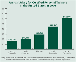 Personal Training Chart Certified Personal Trainer By Xavier Taylor On Prezi