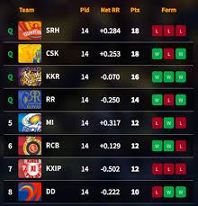 Point Chart Ipl 2018 Ipl 2018 Table Sunrisers Hyderabad Finish Top As Chennai