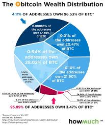 In general, the number of bitcoin coins is this made it possible to dig up several btcs. Bitcoin Explained In Simple Terms