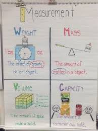 Mass Anchor Chart Great Measurement Anchor Chart On Weight Mass Volume And
