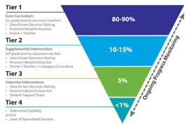 Rti Behavior Flow Chart Parent Resources Mrs Doehring K 5 Special Ed