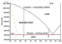 What Is Solidus And Liquidus The Harris Products Group